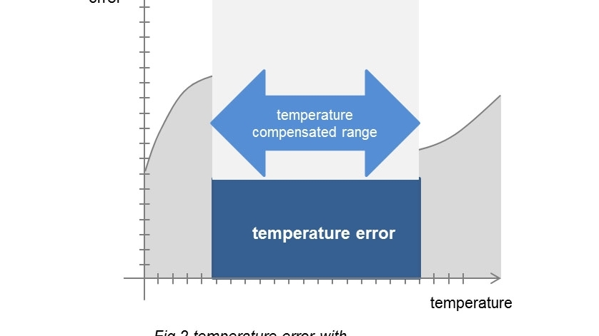 Błąd temperaturowy kompensacja temperatury