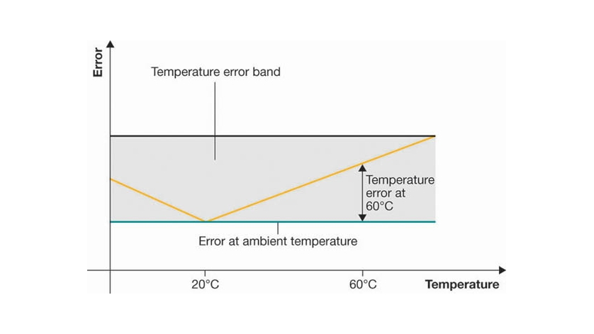 Błąd temperaturowy
