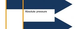 Ciśnienie absolutne vs manometryczne