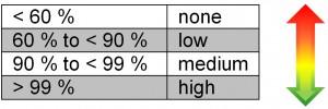 Klasyfikacja pokrycia diagnostycznego