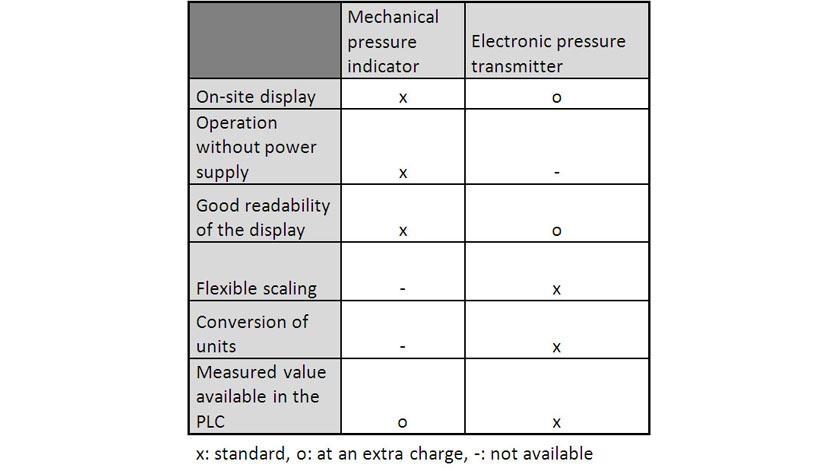 Manometr lub czujnik ciśnienia