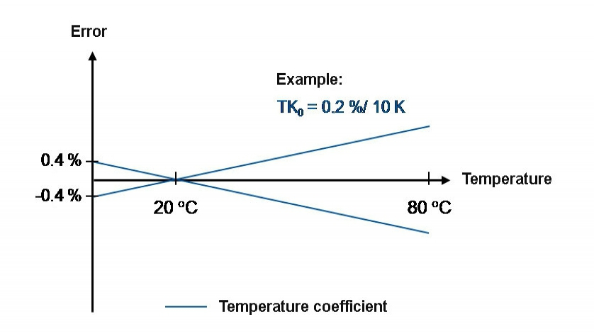 Wspólłzynnik temperaturowy