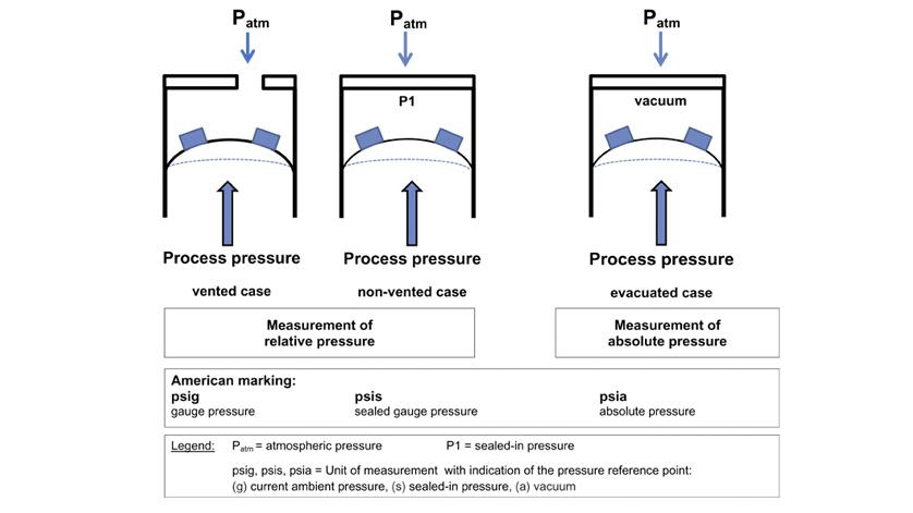 Czujnik ciśnienia absolutnego