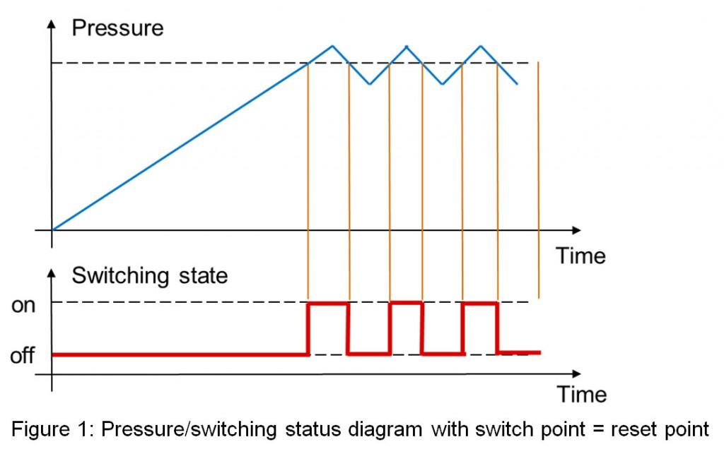 Wykres statusu przełączania