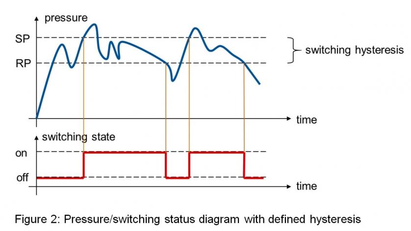 Wykres statusu przełączania ze zdefiniowana histerezą