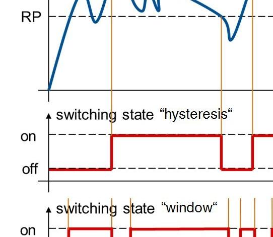 Funkcja przełączania histerezy okna
