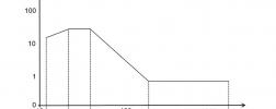 Wibracje rezystancja czujnik ciśnienia