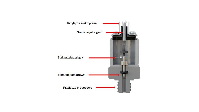 konstrukcja mechanicznego przełącznika ciśnienia