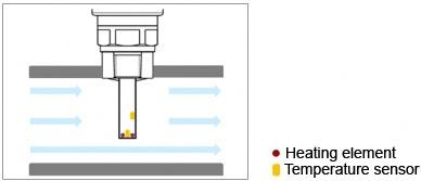 Schematyczna ilustracja czujnika pomiarowego kalorymetrycznego przełącznika przepływu