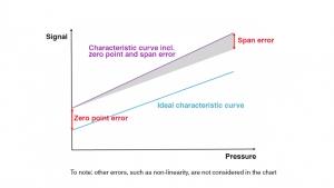 Integracja elementu czujnika ciśnienia – kompensacja odchyleń sygnału dla punktu zerowego i zakresu