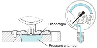 Manometr membranowy z otwartym kołnierzem przyłączeniowym (rys. lewy.): W dużej komorze ciśnieniowej media nie mogą się osadzić. W manometrach z rurka Bourdona występuje takie ryzyko( rys. prawy).