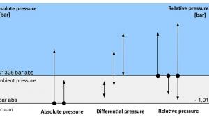 Kryteria wyboru manometrów: rodzaj ciśnienia
