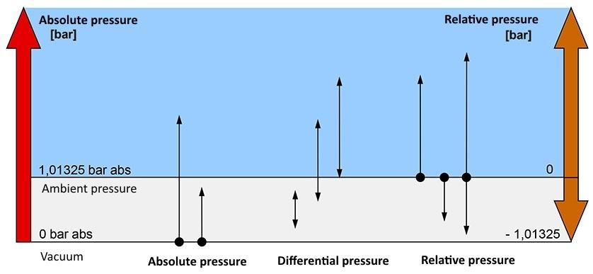 Typ manometru zależy od rodzaju ciśnienia